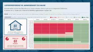 Studie von ECC Köln und Hermes zeigt: 60 Prozent der Paketempfänger nicht zu Hause